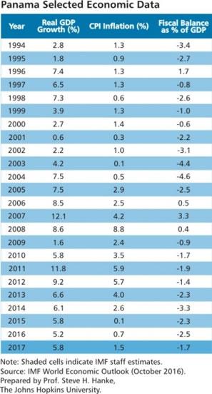 Panama's economic data